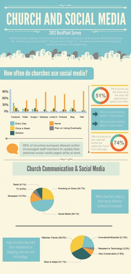 Churches-and-Social-Media