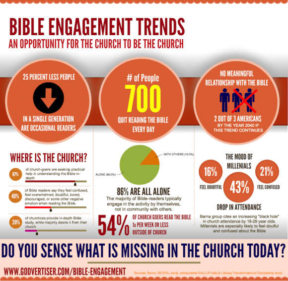 Bible Engagement Trends